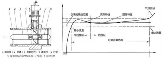 涡轮流量计原理