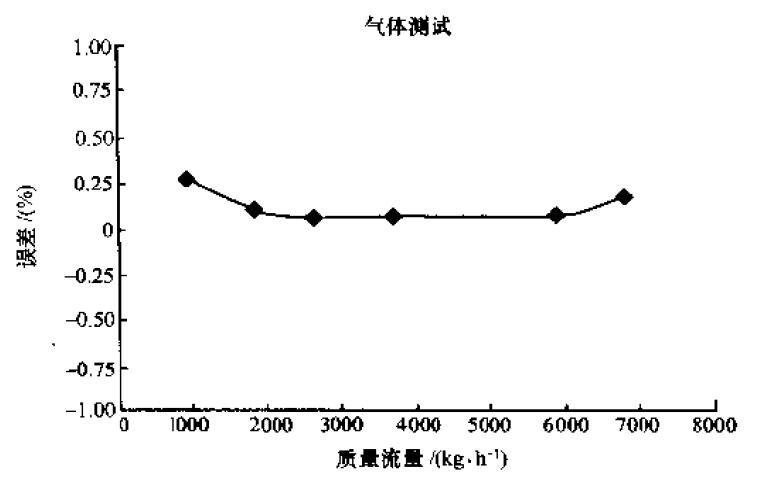 质量流量计的误差曲线